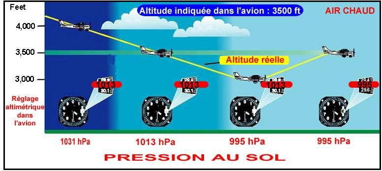 LES IMPERFECTIONS DE L ALTIMETRE Correction due à tempé = 4 ft par 1000 ft et
