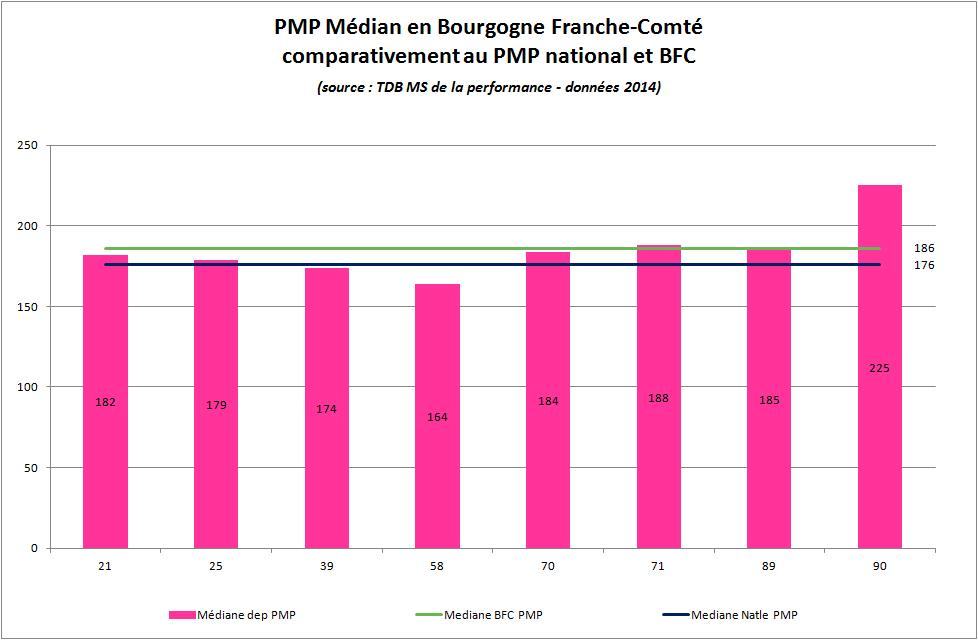 Les restitutions issues du TDB MS de la Performance les EHPAD en BFC : positionnement départemental (PMP) / région et