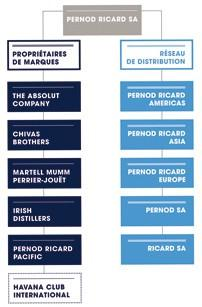 groupe pernod ricard