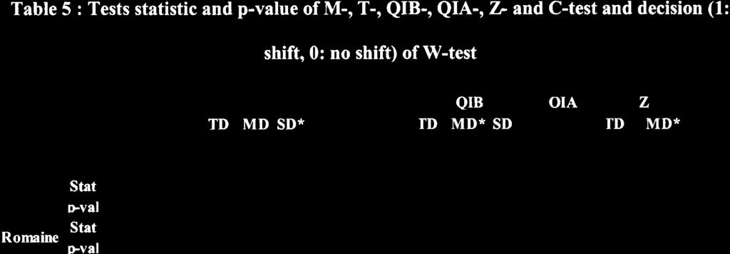 Table 5 : Tests statistic and p-value of M-, T-, QIB-, Qh-, Z.