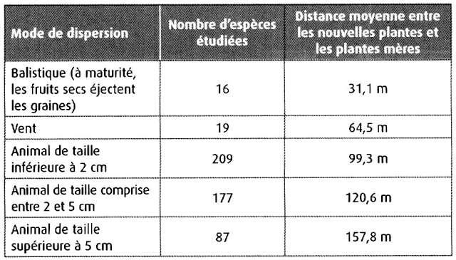 B- La dispersion des graines Contrainte n 5: