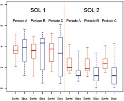 C 6 Tournesol Figure 12 : calcul de la date de semis optimisant l implantation du tournesol (STICS, sol 1, régionalisation du climat TT) à Colmar et Toulouse.