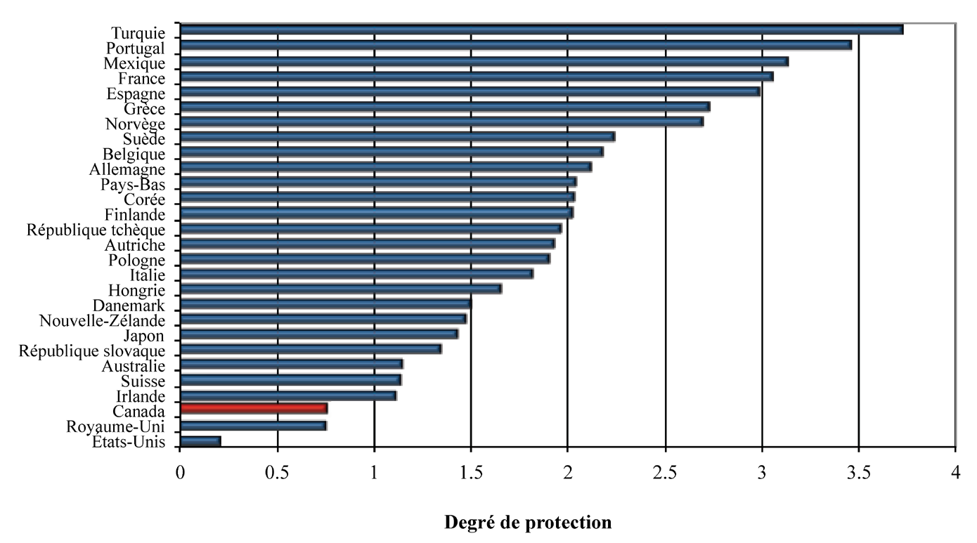 Toronto : Canadian Scholars Press Incorporated, figure 5.1. Figure 5.2 Protection de l emploi dans les pays de l OCDE, 2007 Source : OCDE (2010).