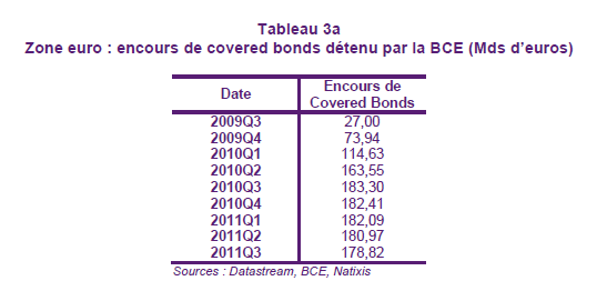 Document 13 : Que sont les «covered bonds»? «Les Covered Bonds (obligations sécurisées) sont des instruments simples de la titrisation.