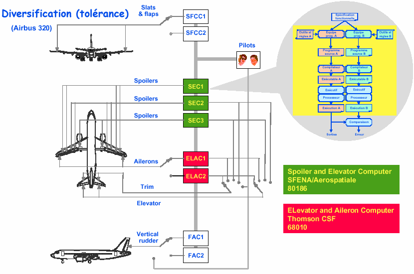 A320 flight controls systems Fly-by-wire system 9 calculators Functions allocation : 2 redundant calculators for the slats and the flaps (SFCC1-2) 2 redundant calculators for the rudder (FAC1-2) 3