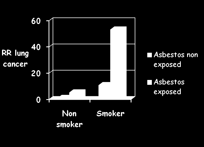 RELATIVE RISKS OF DEATH FROM LUNG CANCER AMONG INDIVIDUALS WITH AND WITHOUT EXPOSURE TO CIGARETTE SMOKING AND ASBESTOS.