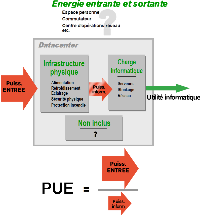 fig 7 : PUE : absence de calcul standardisé source : Schneider Electric, livre blanc n 158 «Méthode de calcul de l efficacité énergétique dans les data centers» Schneider Electric établit par ce