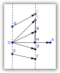 Deuxième cas : Figure Dans le triangle HOB rectangle en H on a : cos( OH, OH OB) = cos(ĥob) = OB or ĤOB = π ÂOB d où cos(π ÂOB) = OH = cos(âob) [Rappel : cos(π α) = cos(α)] OB donc OB cos(âob) = OH