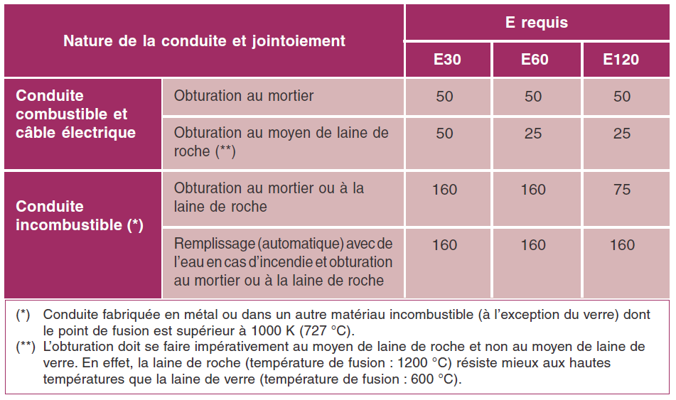 Solution-type A Obturation au mortier ou à la laine de roche