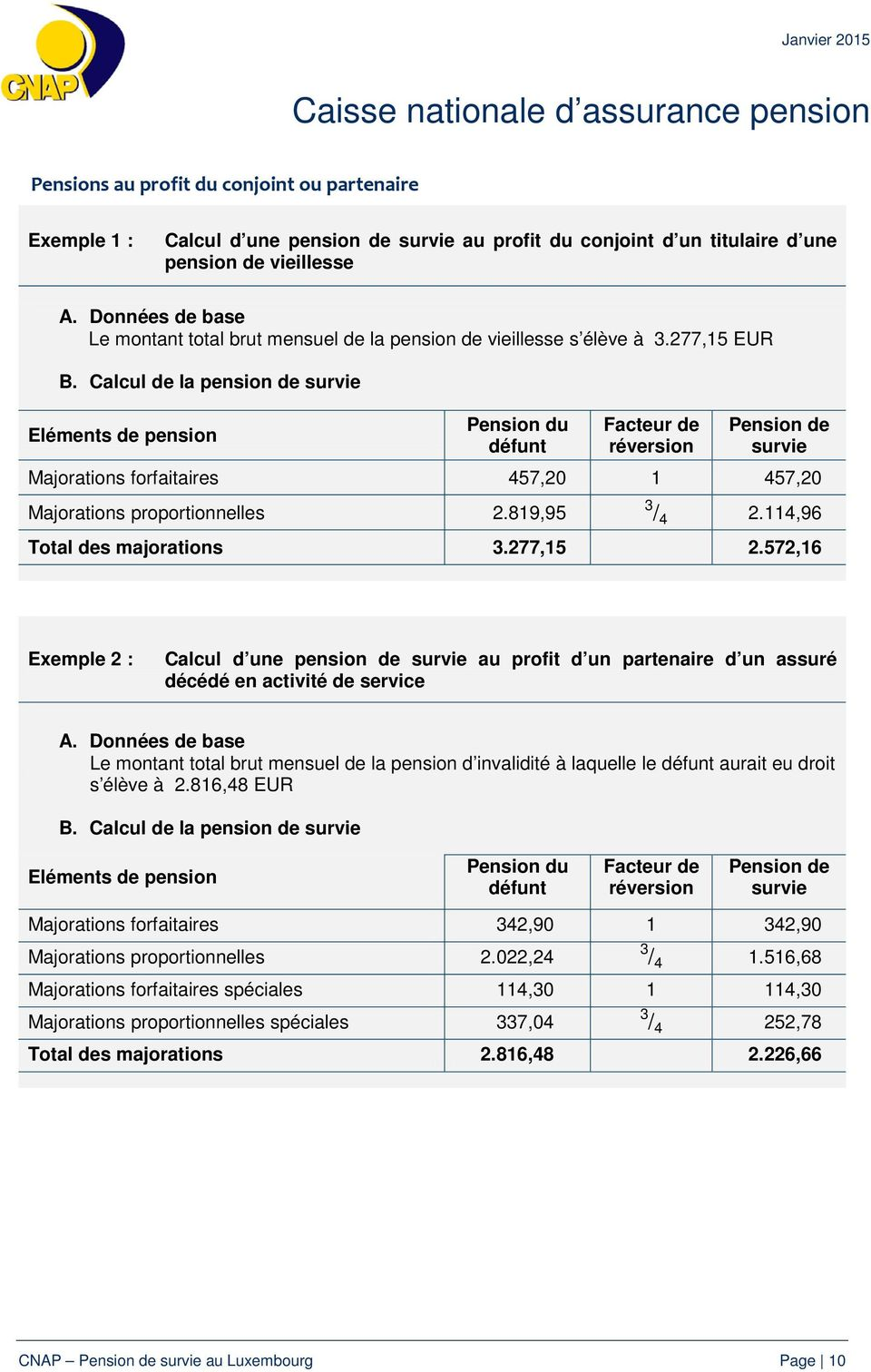Calcul de la pension de survie Eléments de pension Pension du défunt Facteur de réversion Pension de survie Majorations forfaitaires 457,20 1 457,20 Majorations proportionnelles 2.819,95 3 / 4 2.
