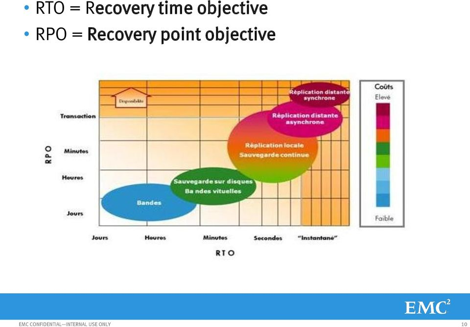 point objective EMC