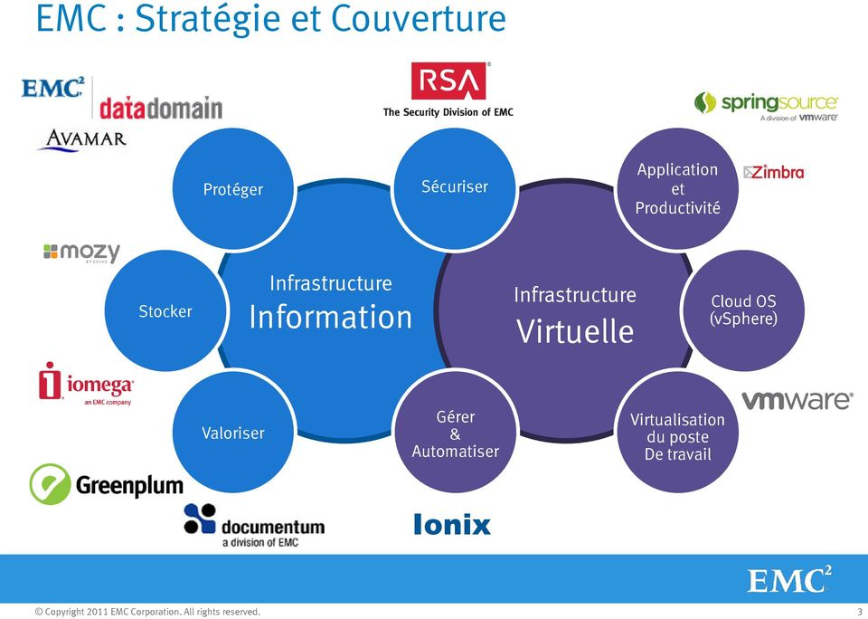 Information Infrastructure Virtuelle Cloud OS (vsphere)