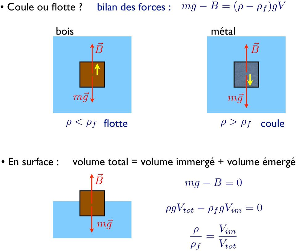 g m g ρ<ρ f flotte ρ>ρ f coule En surface : volume