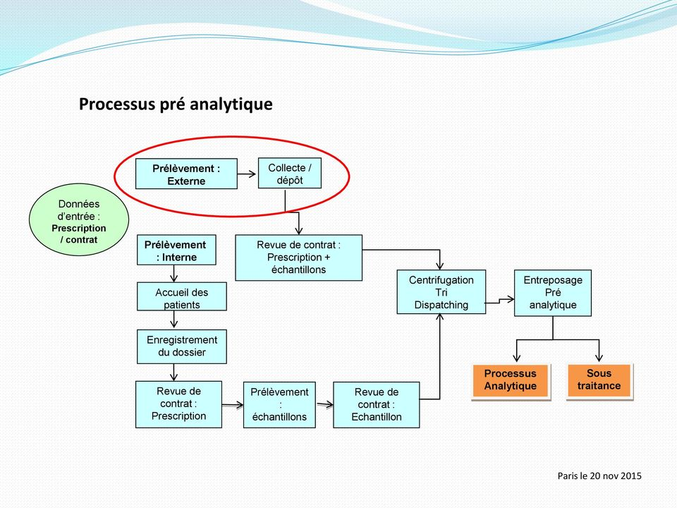Centrifugation Tri Dispatching Entreposage Pré analytique Enregistrement du dossier Revue de contrat