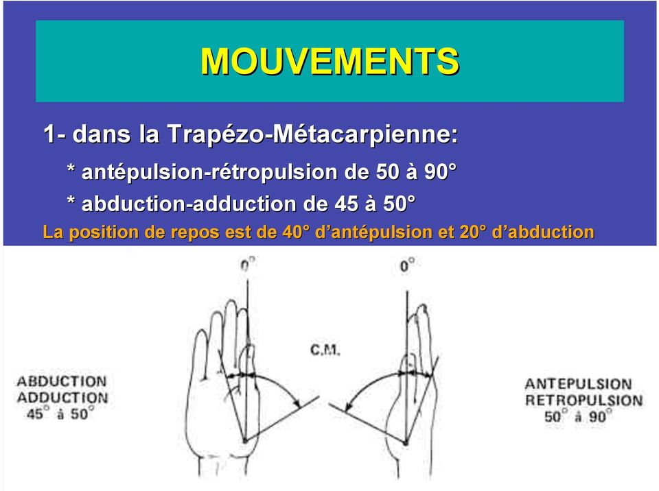 abduction-adduction de 45 à 50 La position
