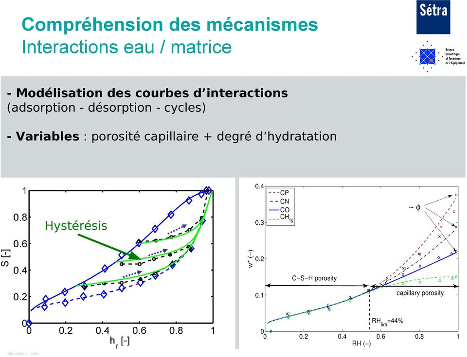 (adsorption - désorption - cycles) - Variables :