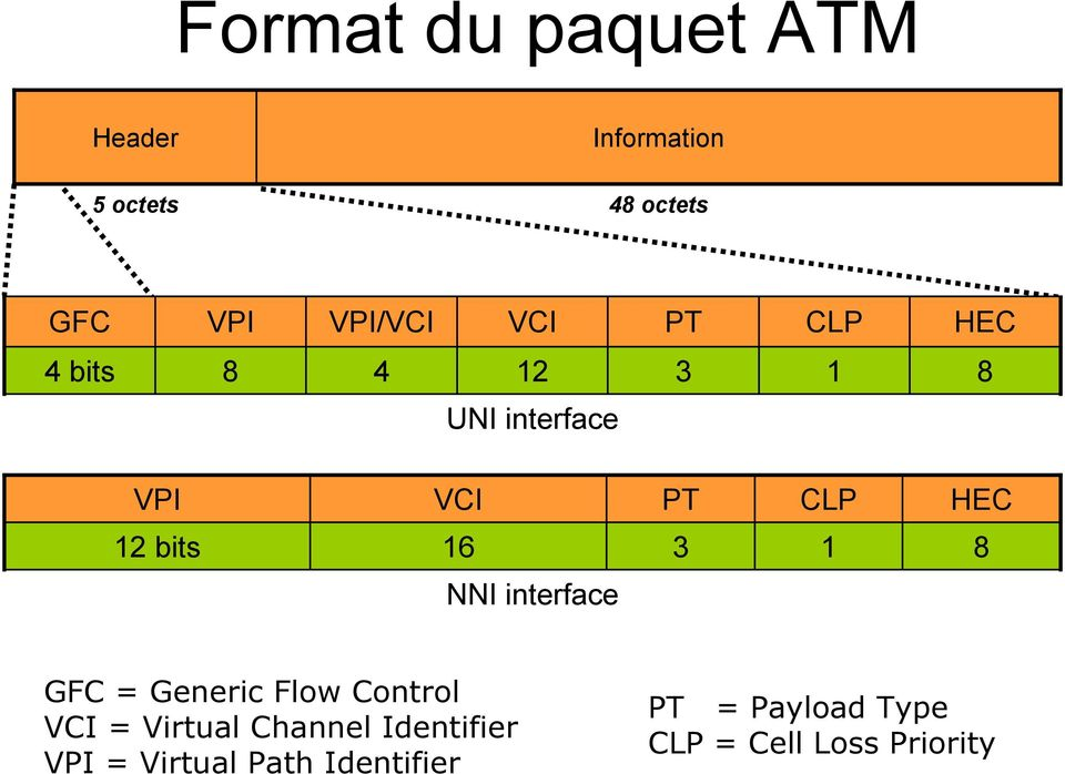 16 3 1 8 NNI interface GFC = Generic Flow Control VCI = Virtual Channel