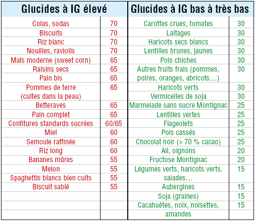 Le Concept De L Index Glycemique Pdf Free Download
