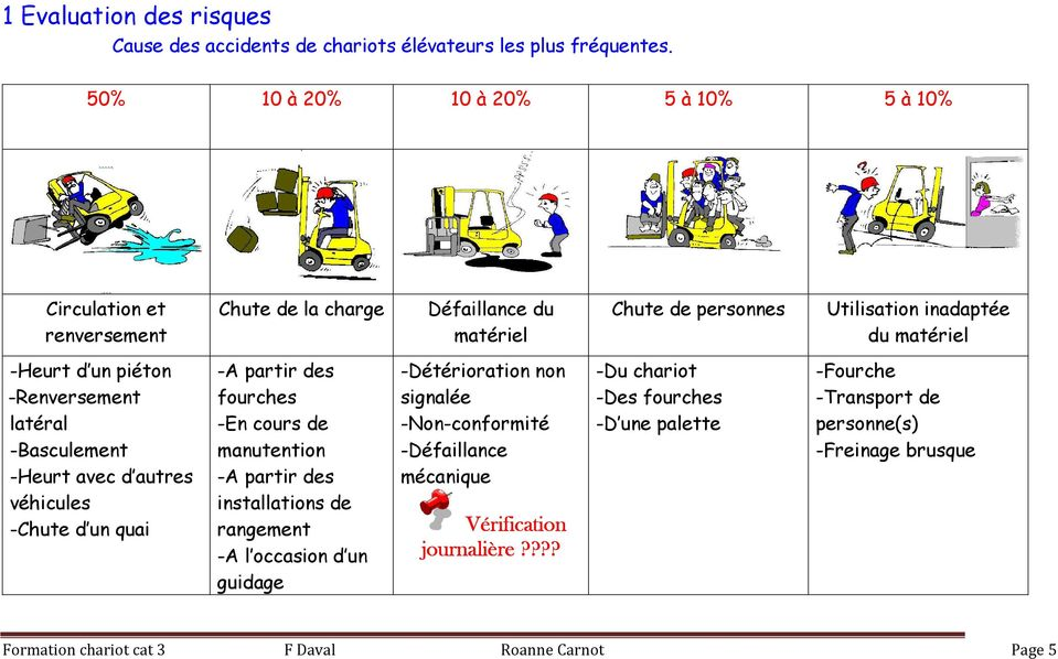 Conduite des engins de manutention - PDF