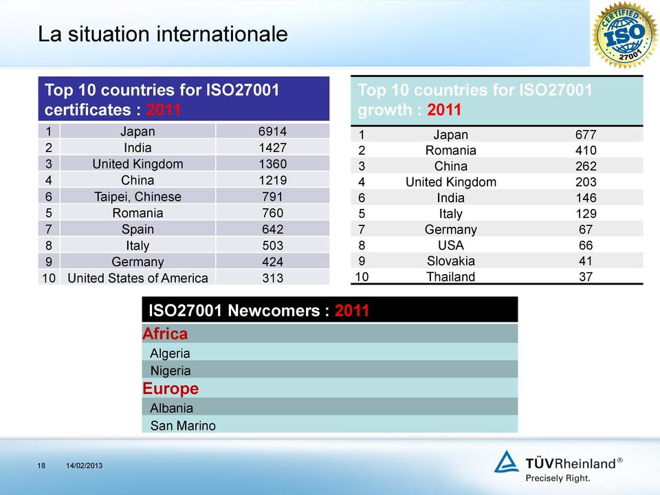 Top 10 countries for ISO27001 growth : 2011 1 Japan 677 2 Romania 410 3 China 262 4 United Kingdom 203 6 India 146 5 Italy