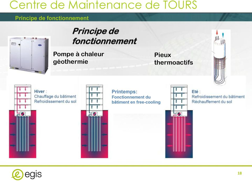 géothermie Pieux thermoactifs