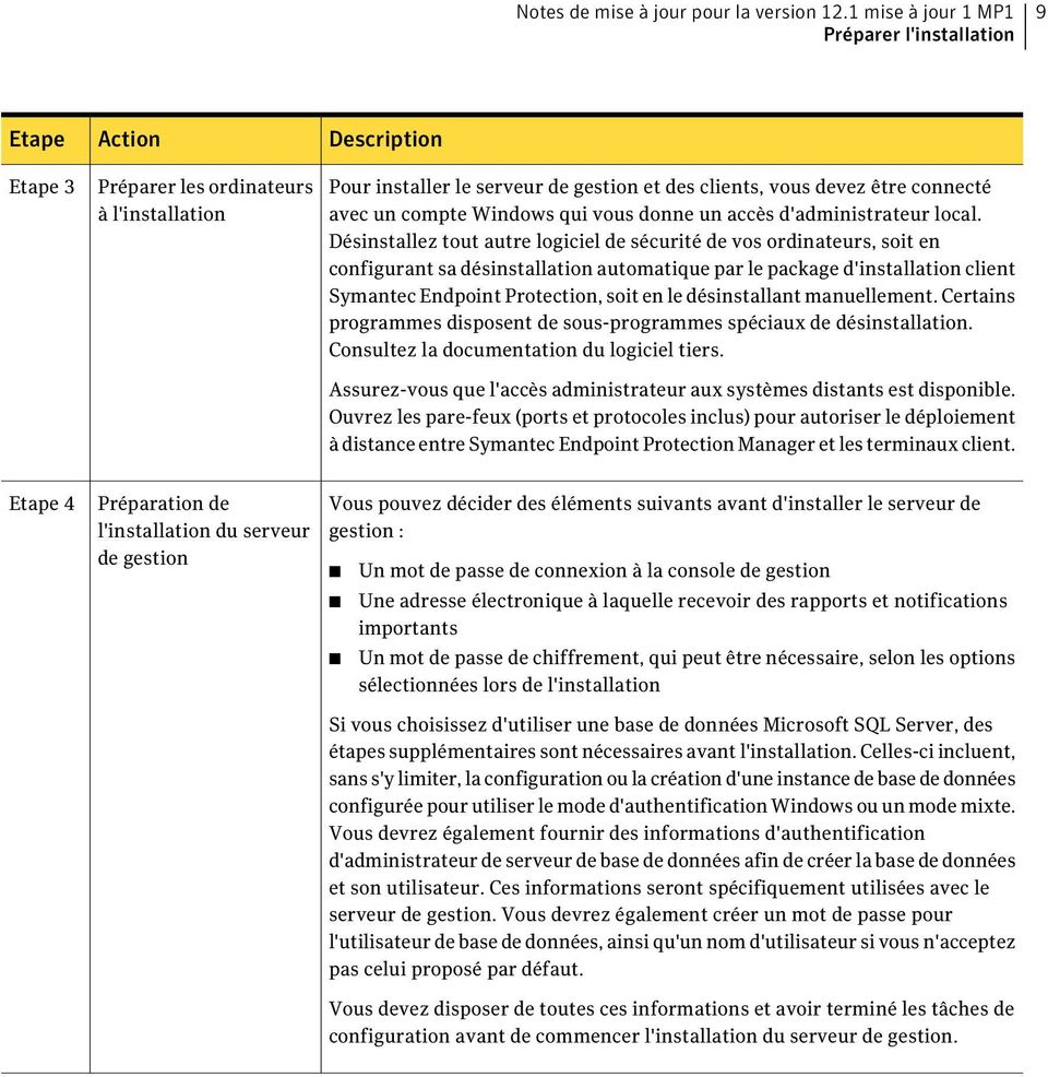 mise à jour symantec endpoint protection 12.1