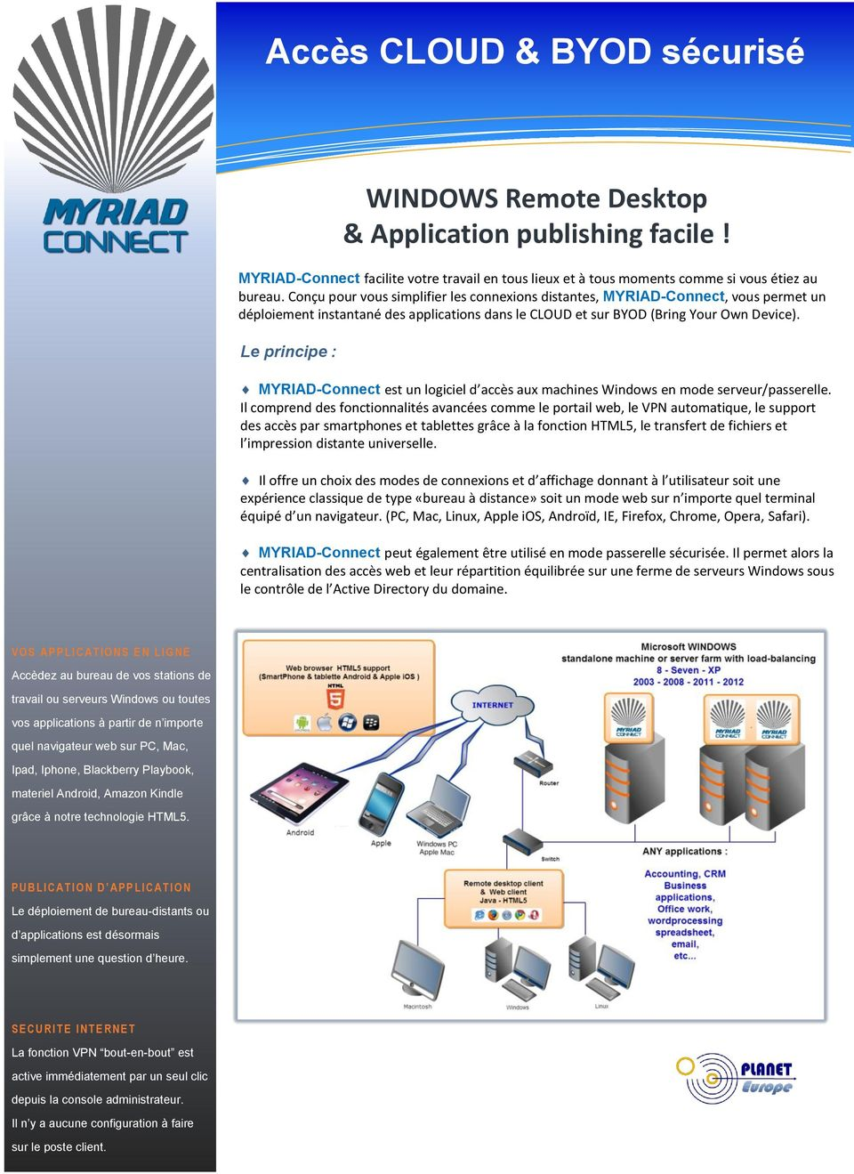 Le principe : WINDOWS Remote Desktop & Application publishing facile! MYRIAD-Connect est un logiciel d accès aux machines Windows en mode serveur/passerelle.