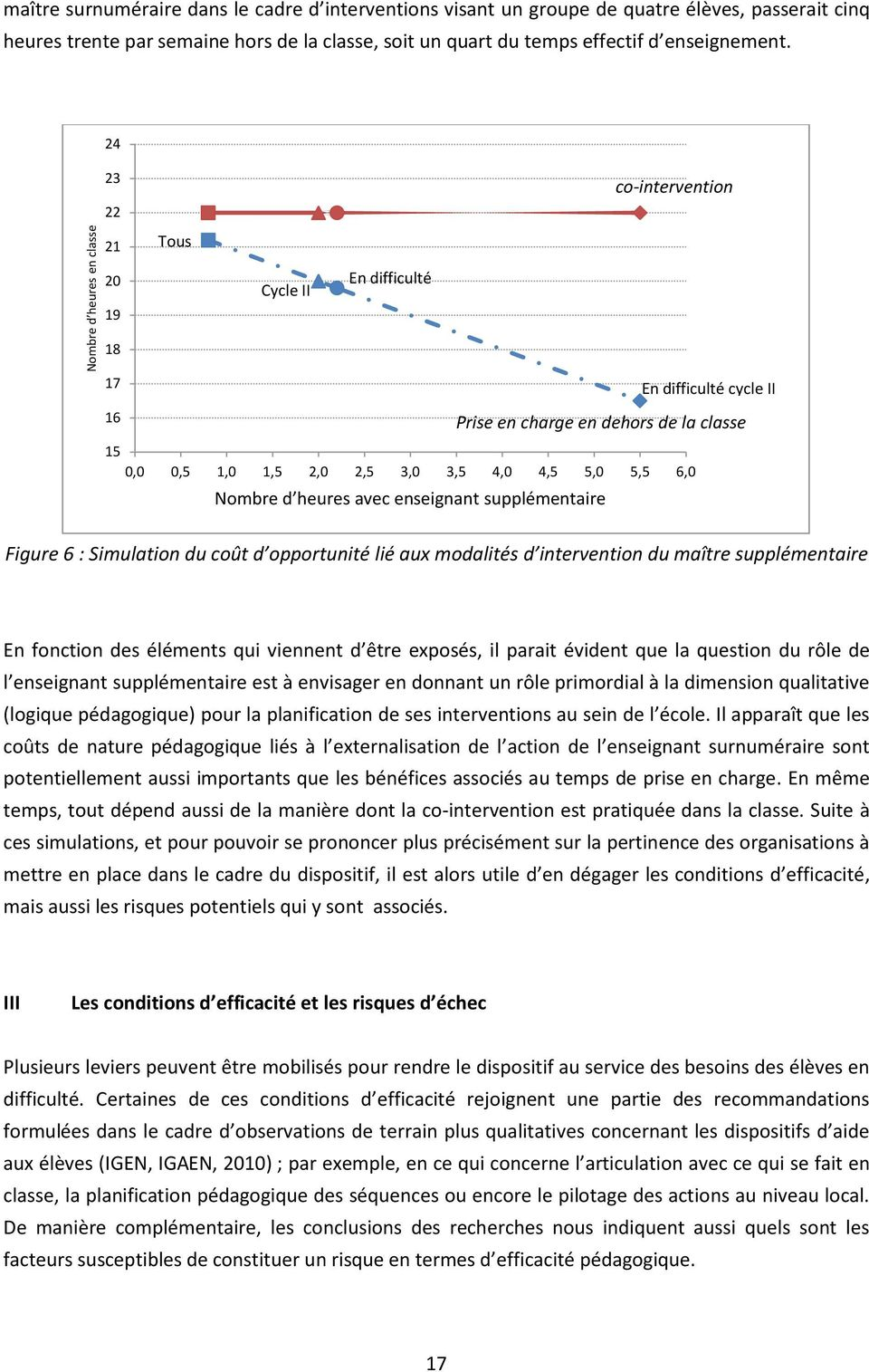 24 23 22 21 Tous co-intervention 20 19 18 Cycle II En difficulté 17 En difficulté cycle II 16 Prise en charge en dehors de la classe 15 0,0 0,5 1,0 1,5 2,0 2,5 3,0 3,5 4,0 4,5 5,0 5,5 6,0 Nombre d