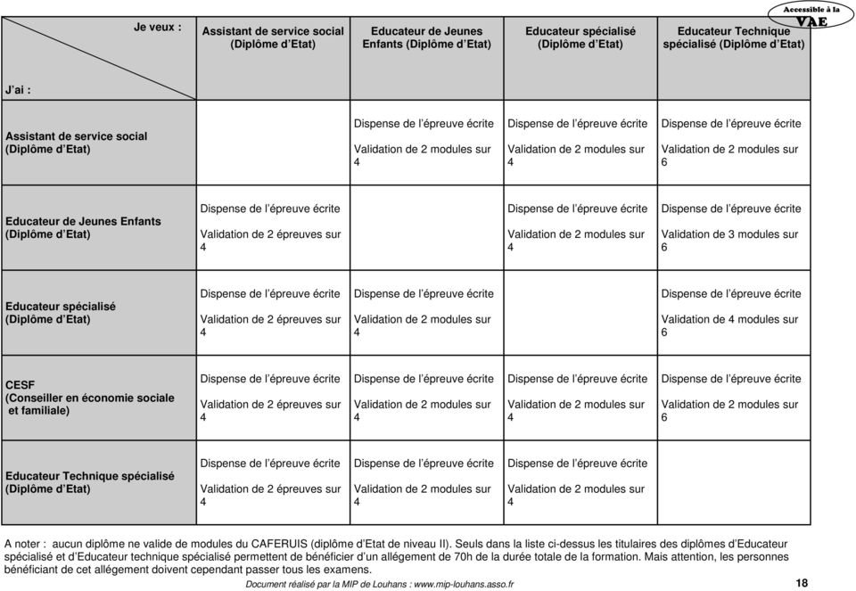 modules sur 6 Educateur spécialisé (Diplôme Validation de 2 épreuves sur Validation de 2 modules sur Validation de modules sur 6 CESF (Conseiller en économie sociale et familiale) Validation de 2