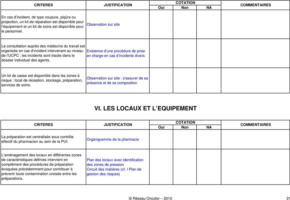 Existence d une procédure de prise en charge en cas d incidents divers Un kit de casse est disponible dans les zones à risque : local de réception, stockage, préparation, services de soins.