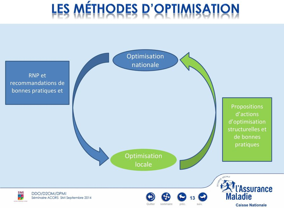 Optimisation locale Propositions d