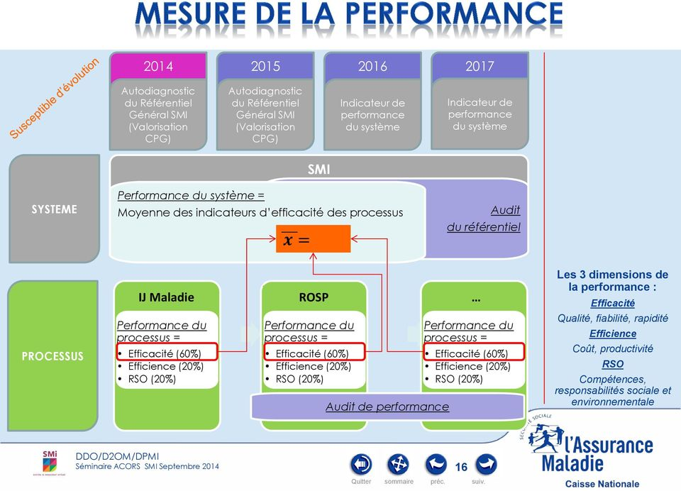 = Efficacité (60%) Efficience (20%) RSO (20%) Performance du processus = Efficacité (60%) Efficience (20%) RSO (20%) Audit de performance Performance du processus = Efficacité (60%)