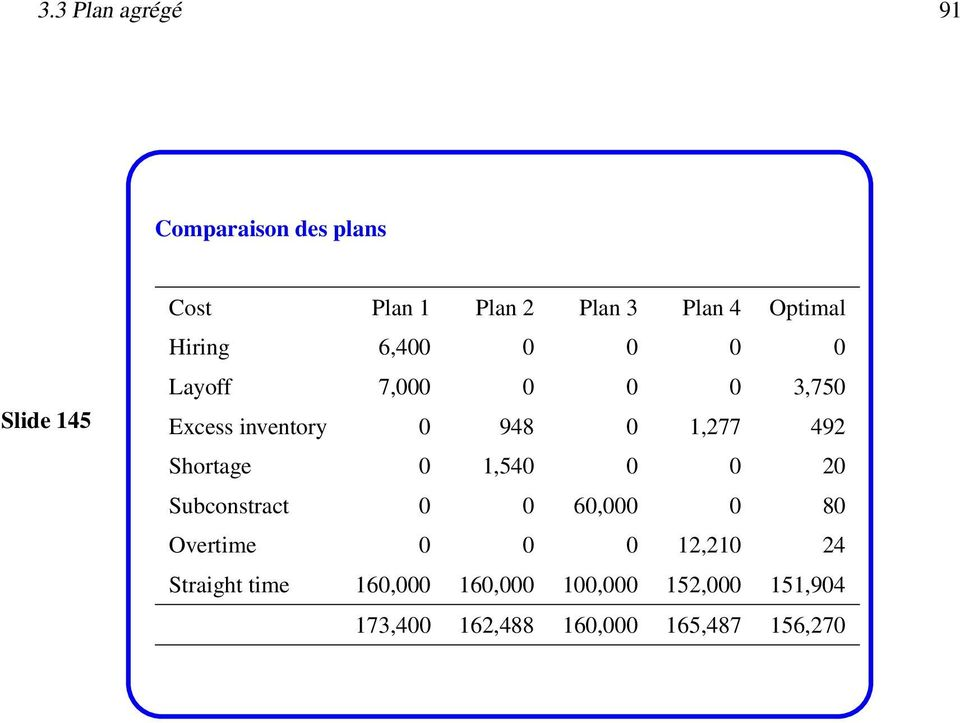 492 Shortage 0 1,540 0 0 20 Subconstract 0 0 60,000 0 80 Overtime 0 0 0 12,210 24