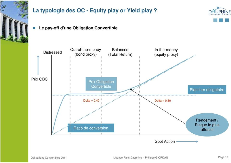 Balanced (Total Return) In-the-money (equity proxy) Prix OBC Prix Obligation