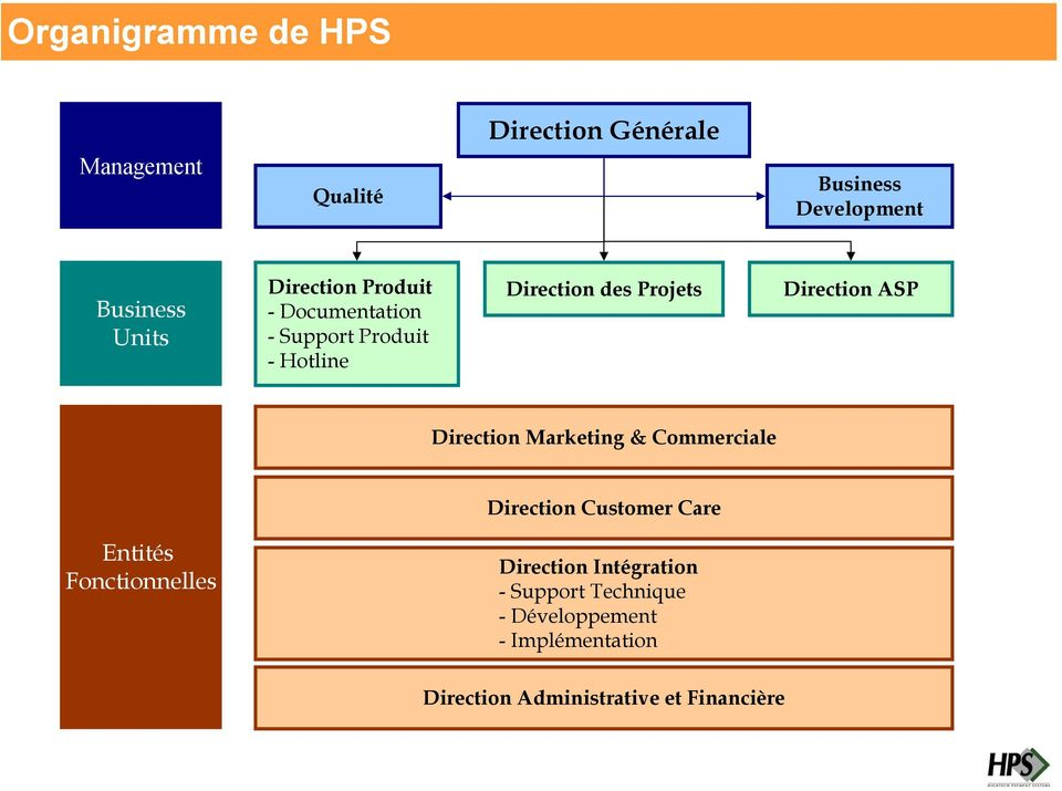 Direction Marketing & Commerciale Direction Customer Care Entités Fonctionnelles Direction