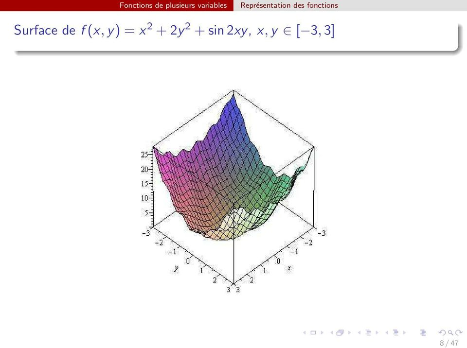 fonctions Surface de f(x,y)