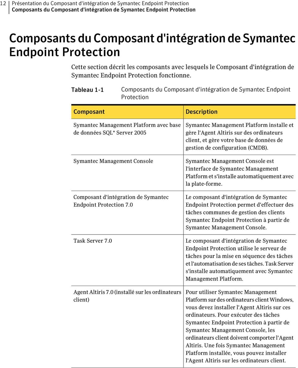 Tableau 1-1 Composant Composants du Composant d'intégration de Symantec Endpoint Protection Description Symantec Management Platform avec base de données SQL* Server 2005 Symantec Management Console