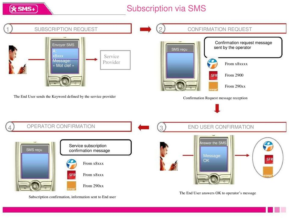 provider Confirmation Request message reception 4 OPERATOR CONFIRMATION 3 END USER CONFIRMATION SMS reçu Service subscription confirmation