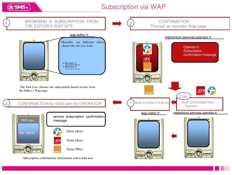 fr Operator s Subscription confirmation message > Service 1 > Service 2 The End User chooses the subscription based service from the Editor s Wap page.