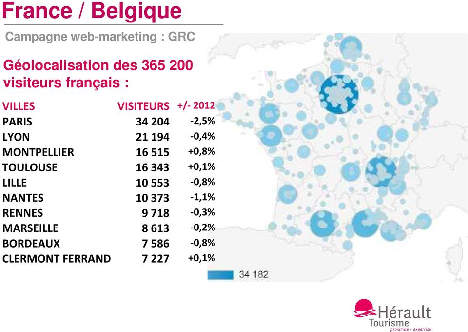 MONTPELLIER 16515 +0,8% TOULOUSE 16343 +0,1% LILLE 10553-0,8% NANTES