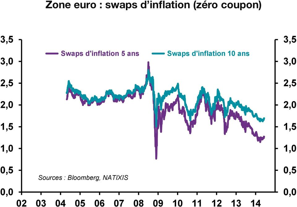 d'inflation 10 ans Sources : Bloomberg, NATIXIS 02 03 04