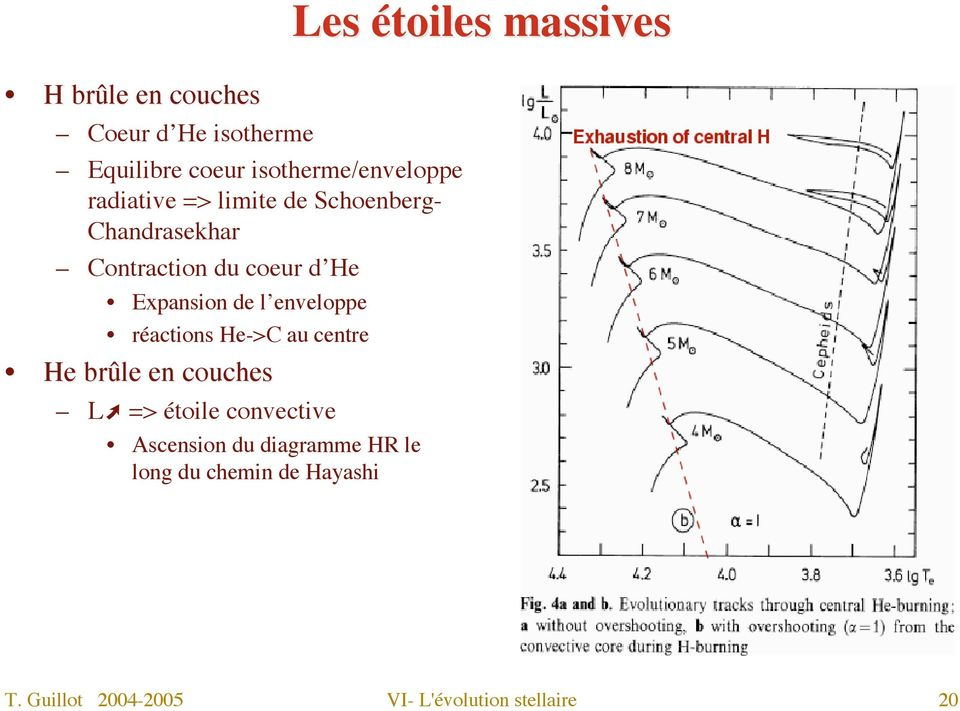 réactions He->C au centre He brûle en couches L => étoile convective Ascension du diagramme
