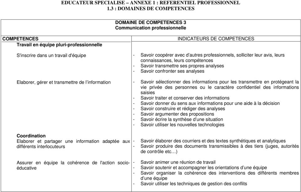 educateur specialise annexe 1   referentiel professionnel