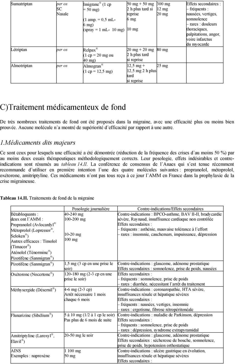 20 mg + 20 mg 80 mg 2 h plus tard si reprise 12,5 mg + 25 mg 12,5 mg 2 h plus tard si reprise Effets secondaires : fréquents : nausées, vertiges, somnolence rares : douleurs thoraciques,