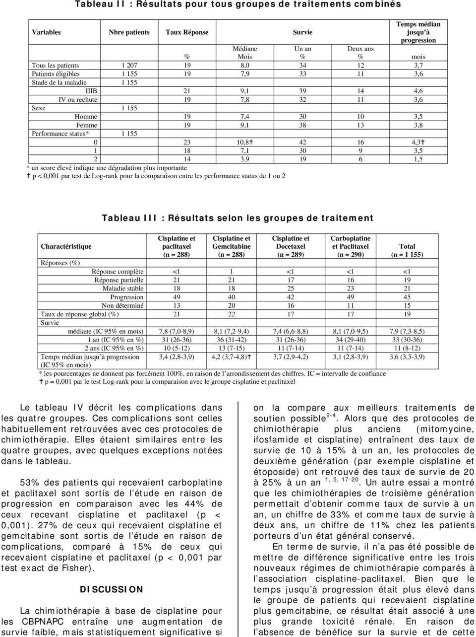 dégradation plus importante p <, par test de Log-rank pour la comparaison entre les performance status de ou Charactéristique Tableau III : Résultats selon les groupes de traitement paclitaxel (n =