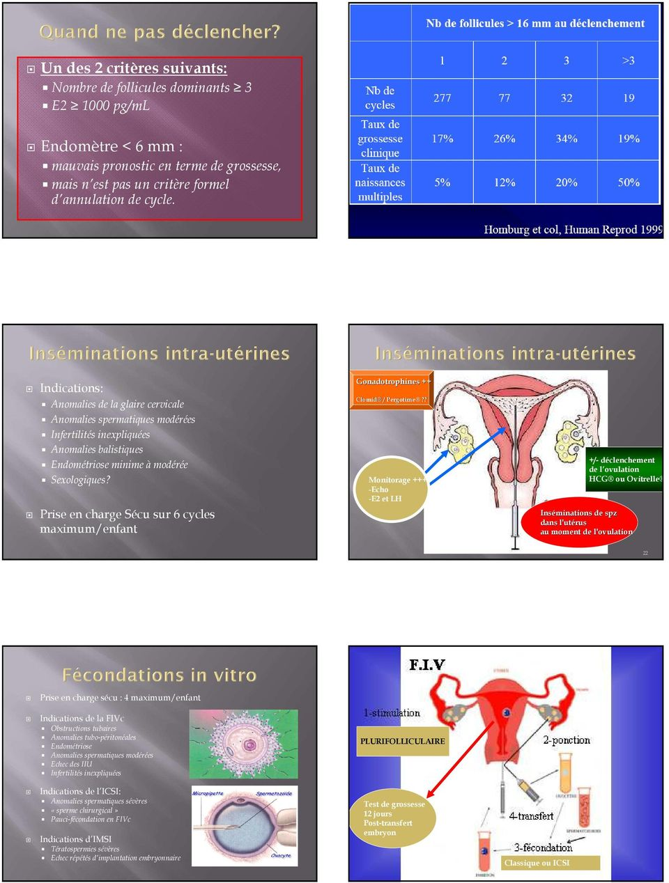 Indications reconnues : Anovulation (SOPK) Dysovulation ...