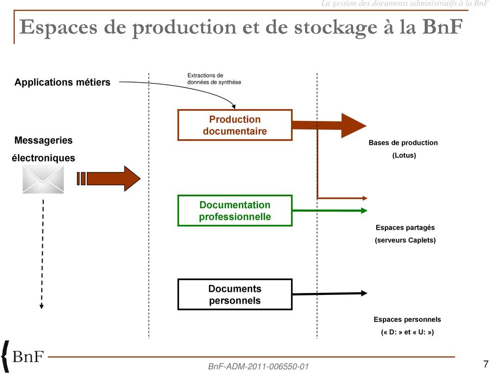 documentaire Bases de production (Lotus) Documentation professionnelle