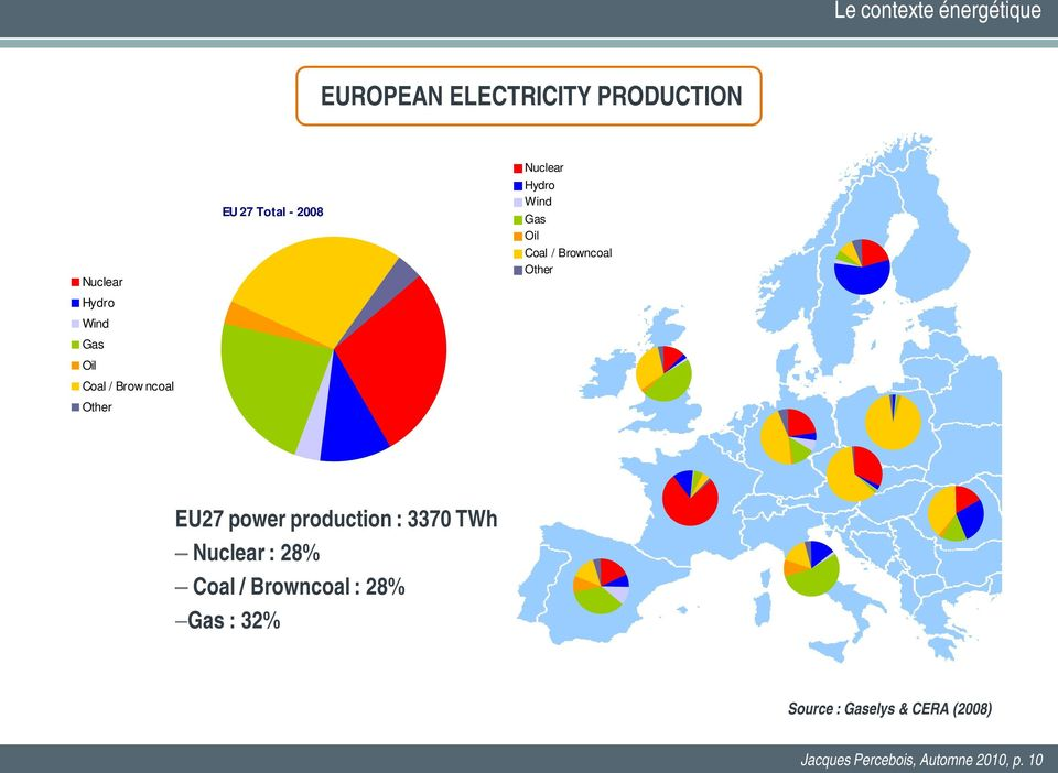 Browncoal Other EU27 power production : 3370 TWh Nuclear : 28% Coal / Browncoal :