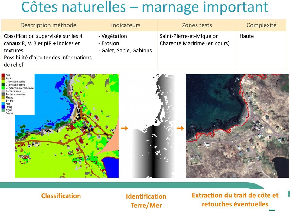 Galet, Sable, Gabions Zones tests Saint-Pierre-et-Miquelon Charente Maritime (en cours) Classification