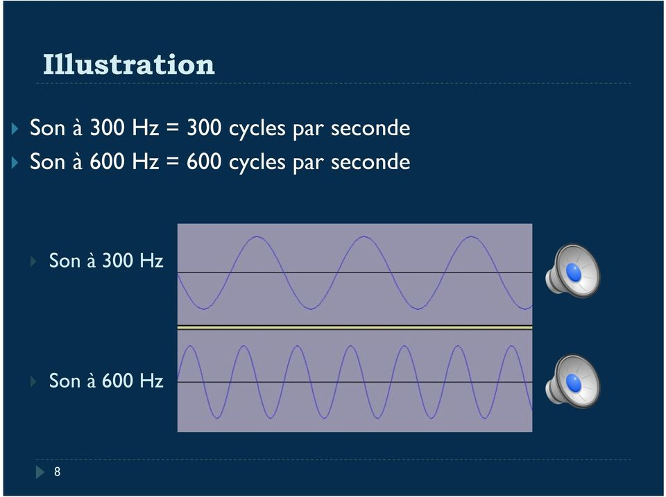 600 Hz = 600 cycles par